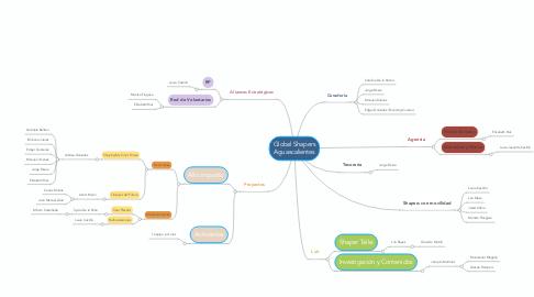 Mind Map: Global Shapers Aguascalientes
