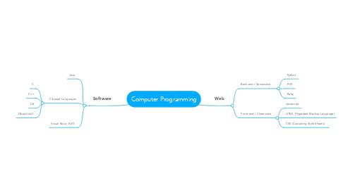 Mind Map: Computer Programming