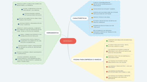Mind Map: GOOGLE+
