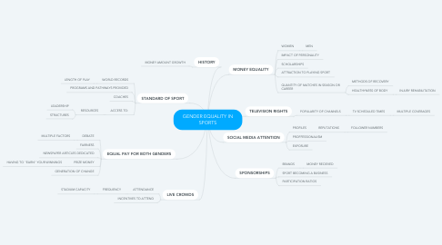 Mind Map: GENDER EQUALITY IN SPORTS