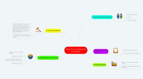 Mind Map: Fases de la investigación estadística