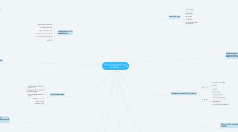 Mind Map: PSICOLOGIA SOCIAL DE LA MODA