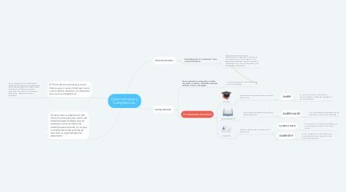 Mind Map: Constructivismo y  Competencias.