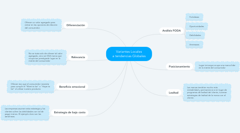 Mind Map: Variantes Locales a tendencias Globales
