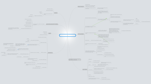 Mind Map: Create a plan for figuring out what, if any, new types of videos we should offer
