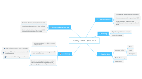 Mind Map: Audrey Steves - Skills Map