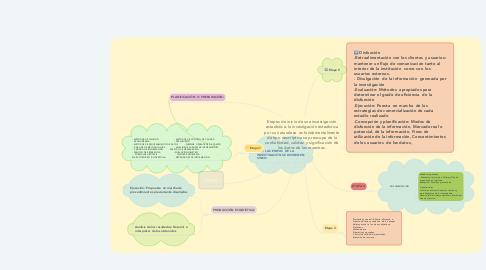 Mind Map: Etapas de inicio de una investigación estadística: la investigación estadística por su naturaleza  es fundamentalmente de tipo descriptiva se preocupa de la confiablidad, validez  y significación de los datos de las muestras.