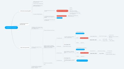 Mind Map: MARKETING PLAN 2019