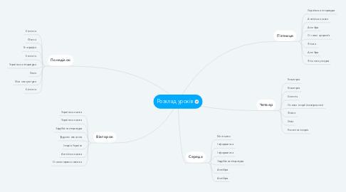 Mind Map: Розклад уроків