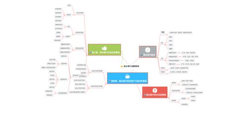Mind Map: 商业银行经营管理