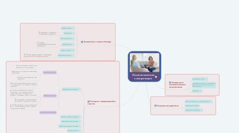 Mind Map: Психологическая консультация