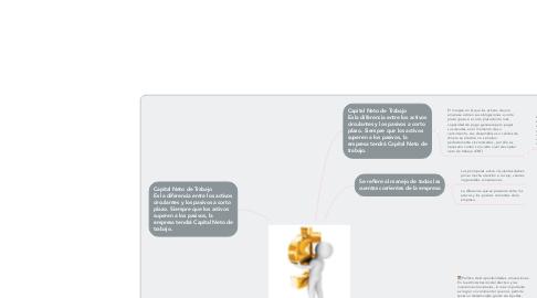 Mind Map: Políticas en la administración de capital de trabajo