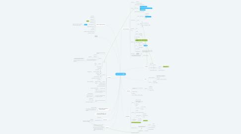 Mind Map: MVO Projecten
