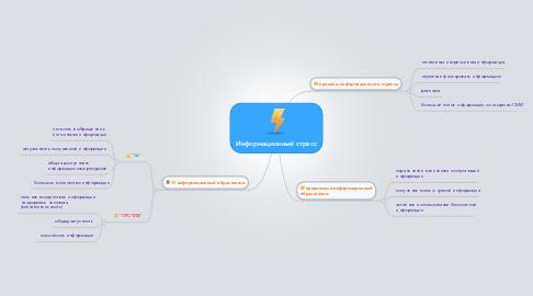 Mind Map: Информационный стресс