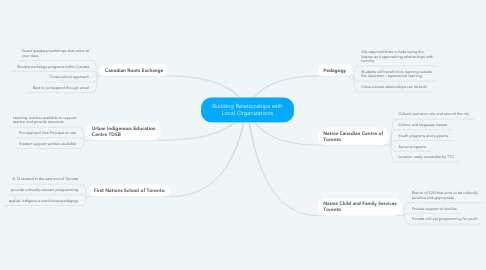 Mind Map: Building Relationships with Local Organizations