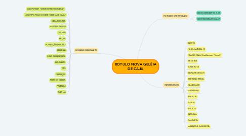 Mind Map: ROTULO NOVA GELÉIA DE CAJU
