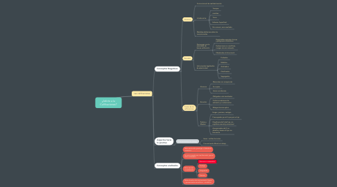 Mind Map: ¿Adicto a la Calificaciones?