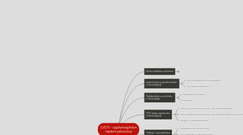 Mind Map: LUOTI - oppilaitosjohdontäydennyskoulutus
