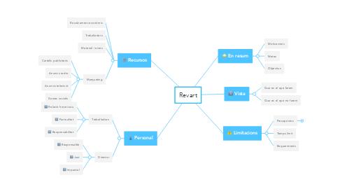 Mind Map: Revart