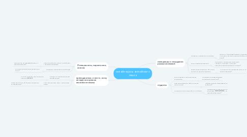 Mind Map: онлайн-курсы английского языка