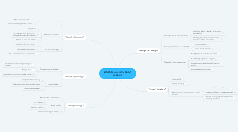 Mind Map: What do you know about mobility