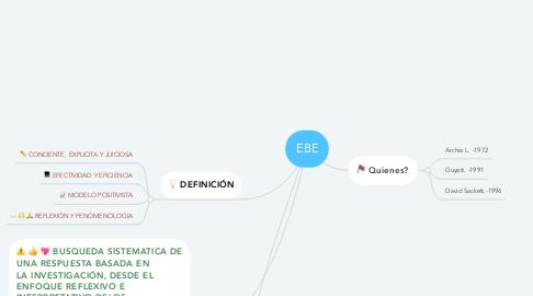 Mind Map: EBE