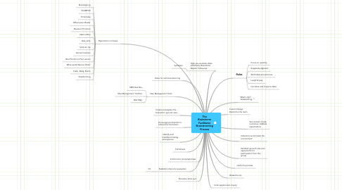 Mind Map: The