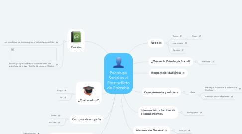 Mind Map: Psicología Social en el Postconflicto de Colombia