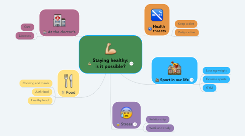 Mind Map: Staying healthy: is it possible?