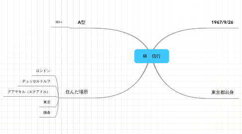 Mind Map: 林 信行