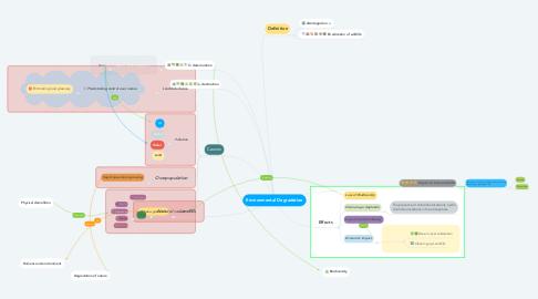 Mind Map: Environmental Degradation
