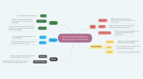 Mind Map: Personal Learning Network (How I discover Information)