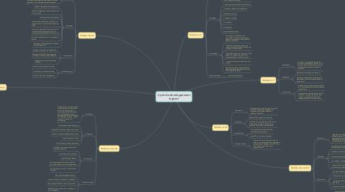 Mind Map: Cycle de développement logiciel