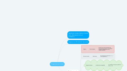 Mind Map: Programacion Lineal