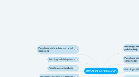 Mind Map: RAMAS DE LA PSICOLOGIA