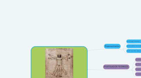Mind Map: ENFOQUE PSICOLÓGICO DE LA GESTALT