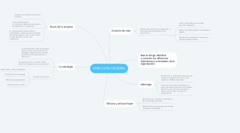 Mind Map: DIRECCIÓN GENERAL