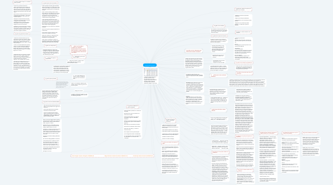 Mind Map: Base de datos Access