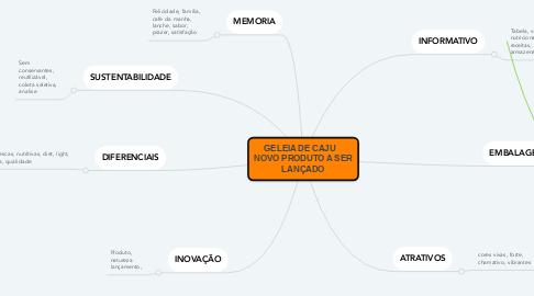 Mind Map: GELEIA DE CAJU    NOVO PRODUTO A SER LANÇADO