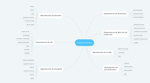 Mind Map: departamentos