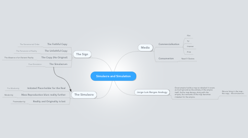 Mind Map: Simulacra and Simulation