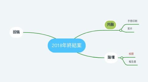 Mind Map: 2018年終結案