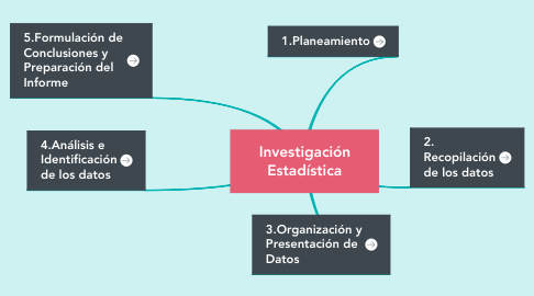 Mind Map: Investigación Estadística