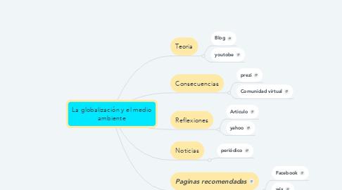 Mind Map: La globalización y el medio ambiente