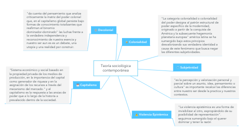 Mind Map: Teoría sociológica contemporánea