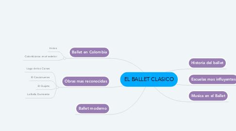 Mind Map: EL BALLET CLASICO