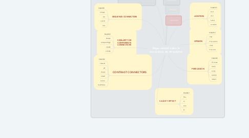 Mind Map: Mapa mental sobre la teoría ética de Aristóteles