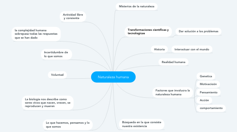 Mind Map: Naturaleza humana