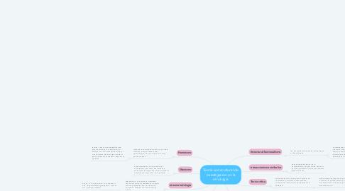 Mind Map: Teoría sociocultural de investigación en la etnología