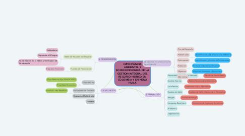 Mind Map: IMPORTANCIA AMBIENTAL Y SOCIOECONOMICA DE LA GESTION INTEGRAL DEL RECURSO HIDRICO EN COLOMBIA Y EN NEIVA HUILA